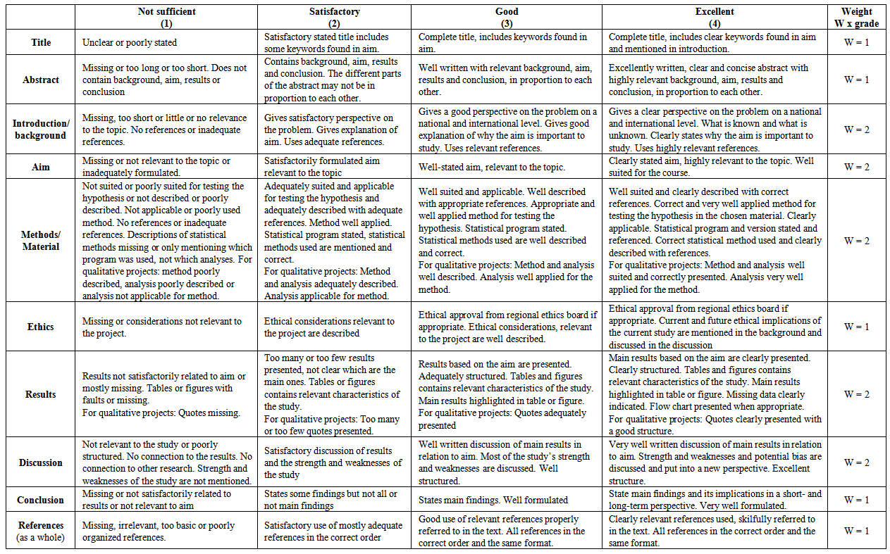 Writing Rubric Writing Rubric Rubrics Psychology