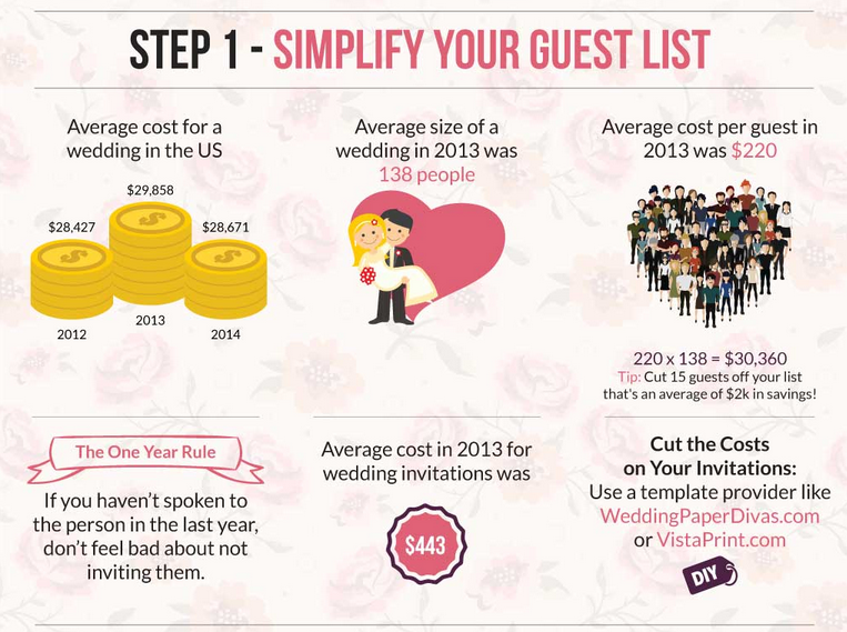 One Of The Best But Sometimes Not Easiest Ways To Cut Custs On Your Wedding Is Simplify Guest List Take A Look At Some Average