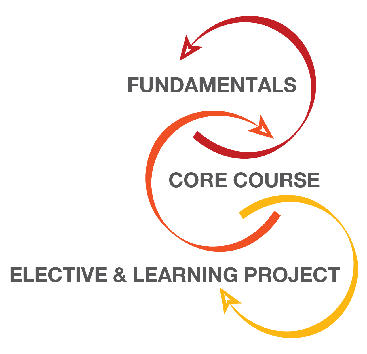 The Goal Of The Atd Master Instructional Designer Certificate