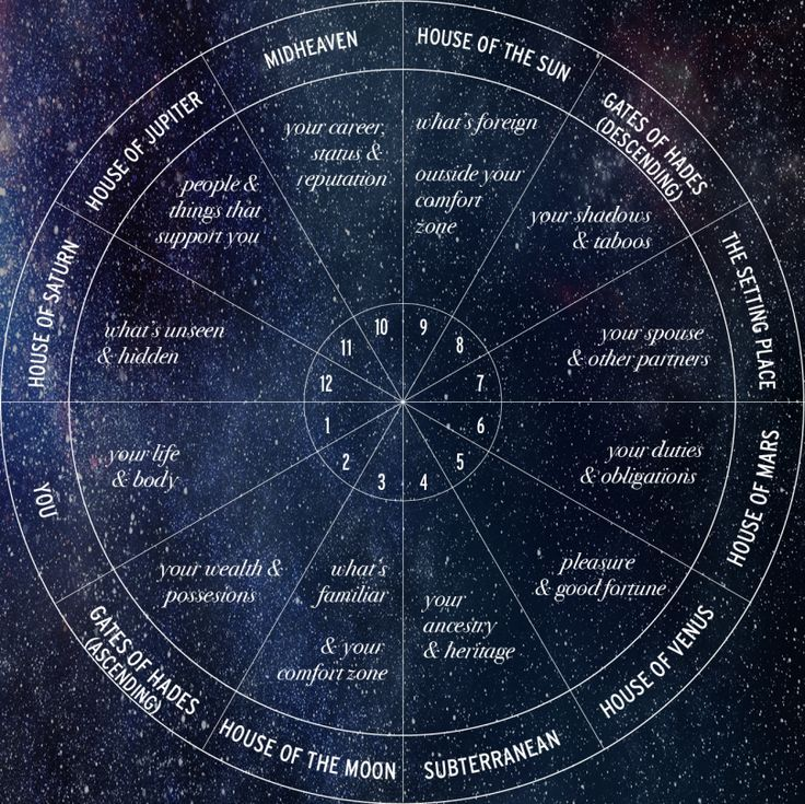 BEYOND THE HOROSCOPE ALL ABOUT THE 12 HOUSES (2020