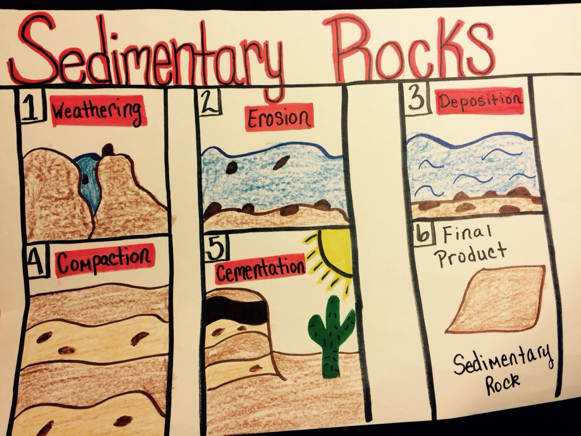 Formation of sedimentary rock anchor charts pinterest rock formation of sedimentary rock pooptronica Images