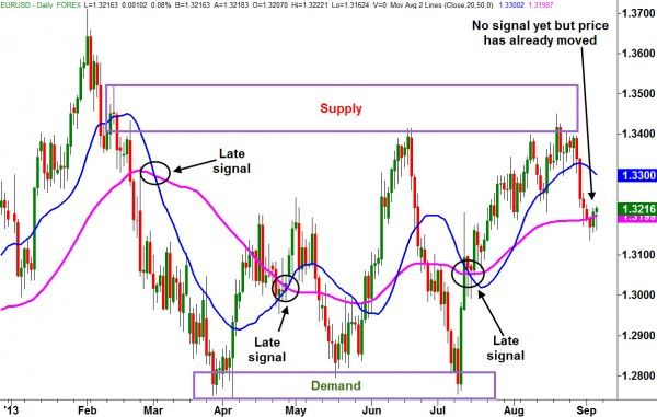 Why Supply And Demand Online Trading Academy Forex Lessons