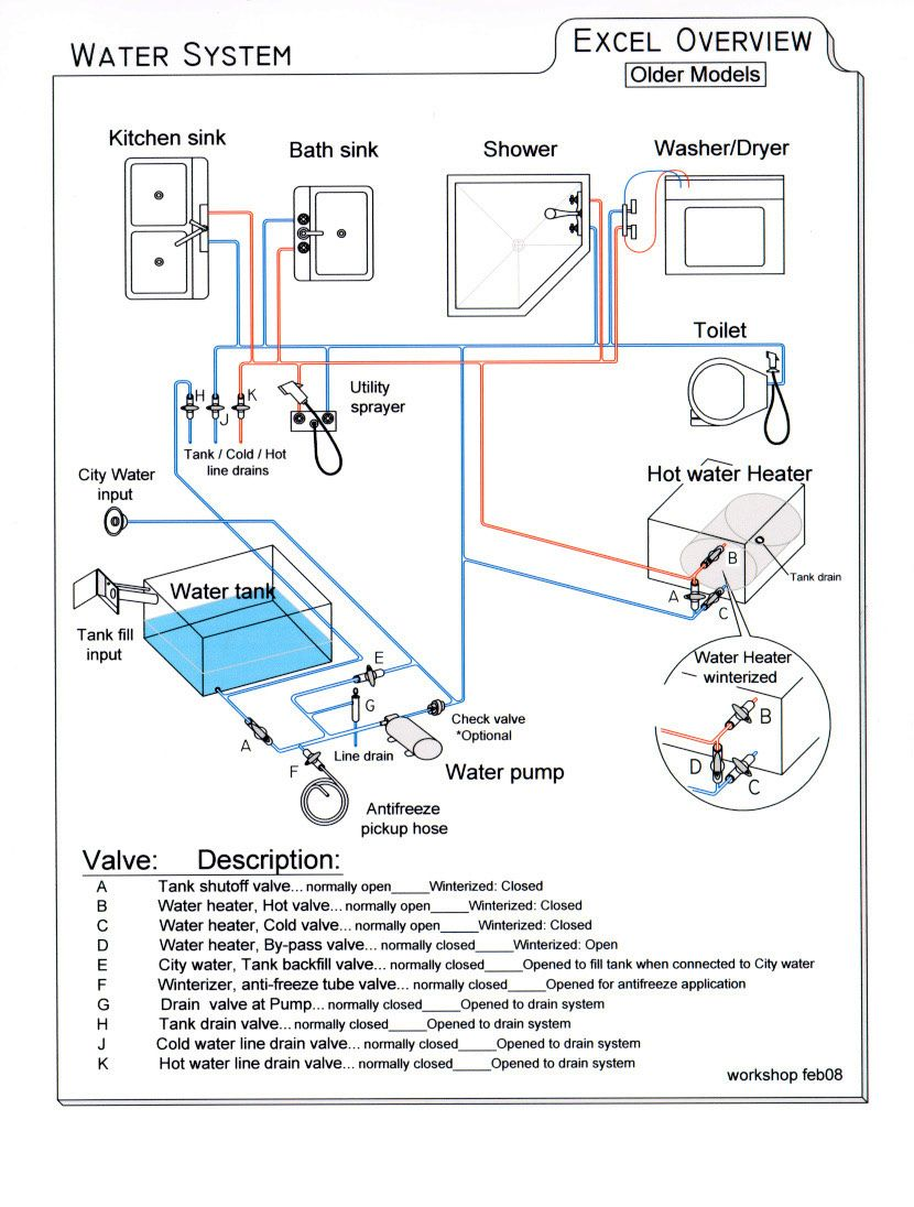 need simple diagram for fresh water system - irv2 forums ... door regulator wiring diagram 1999 vw beetle wiring diagram 1999 country coach allure