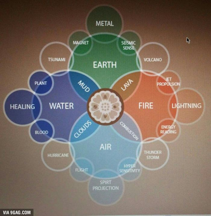 Bending sub-specialization. Which element would you choose? - 9GAG