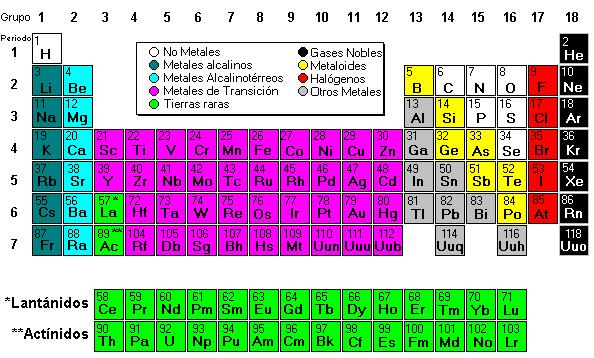 dibujos de la tabla periodica - Tabla Periodica En Word