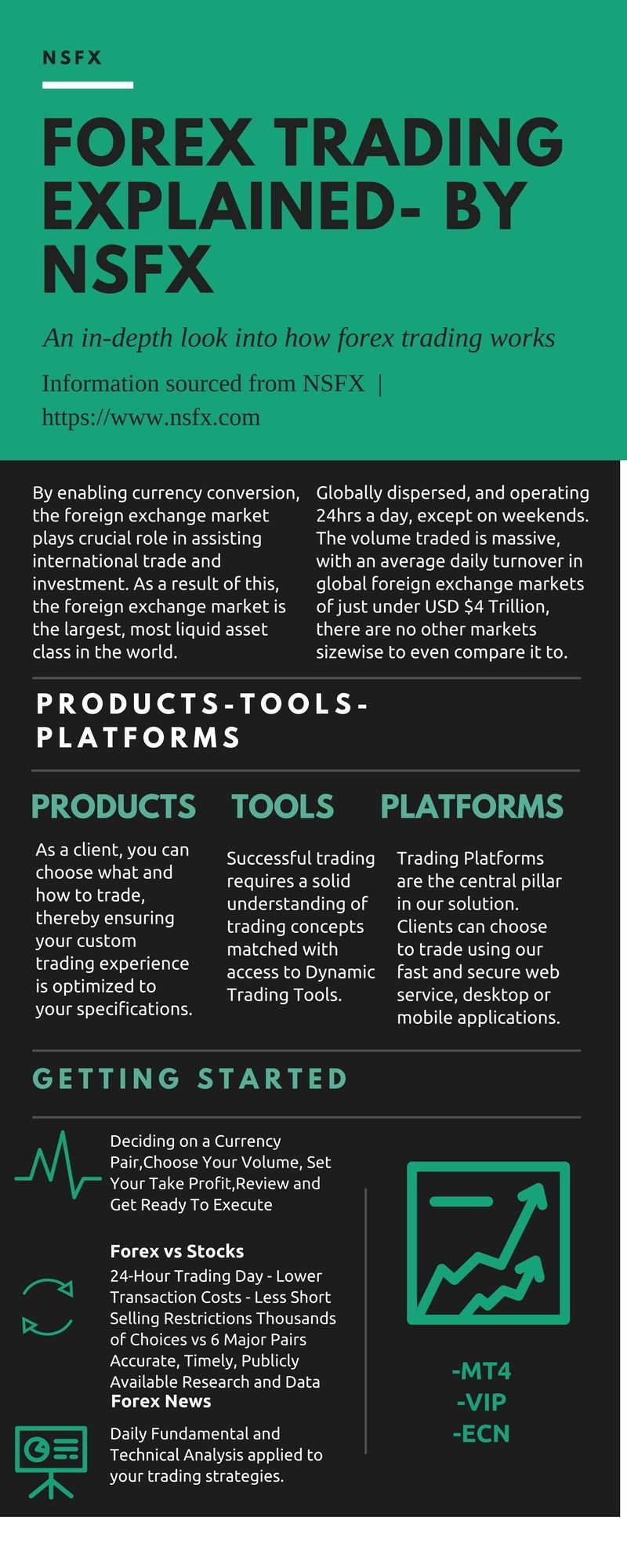 Forex Trading Explained By Nsfx Https Www Academy