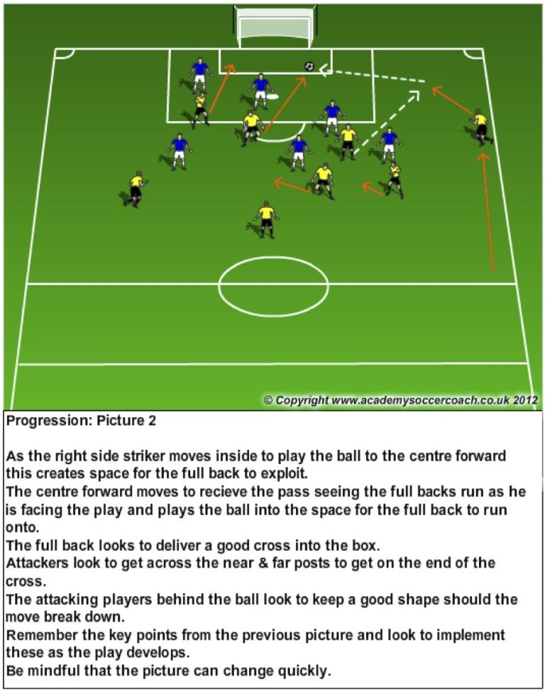 Getting The Fullback Into The Attack Pt2 Soccer Training Soccer Workouts Soccer Training Drills