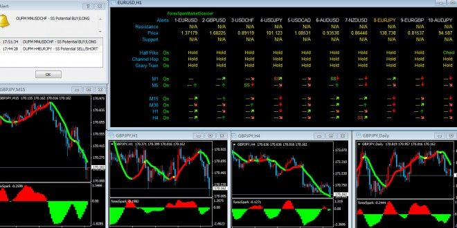 Forex Spark The Best Forex Indicator Forex System Make Lots Of