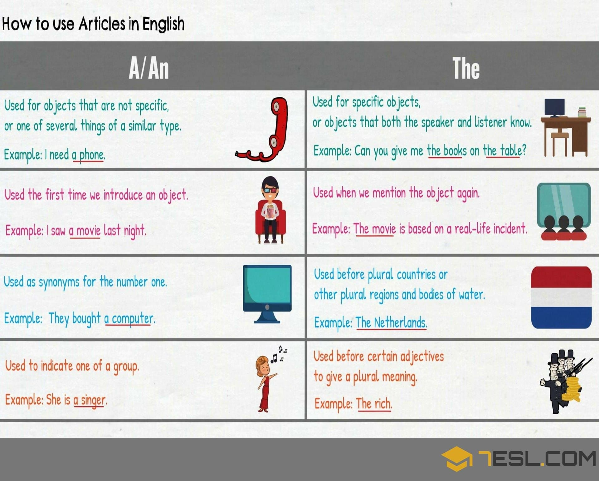 Articles in Grammar: Useful Rules, List & Examples ...