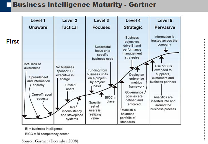 gartner maturity model business intelligence