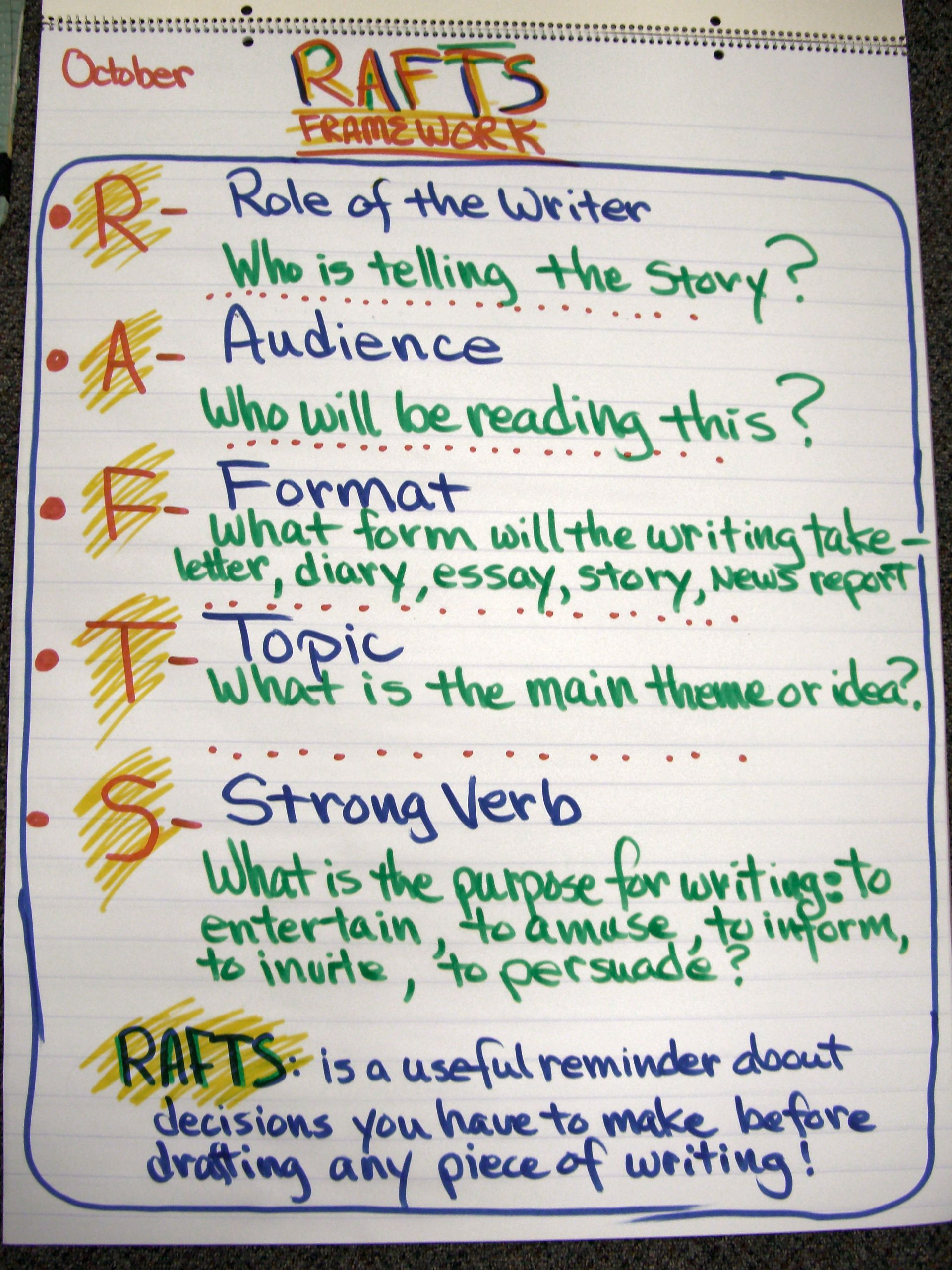 Writing Workshop Ideas That Student Should Think About When Writing It S Difficult To Start Writing Writing Lessons Writing Instruction Writing Anchor Charts [ 2560 x 1920 Pixel ]