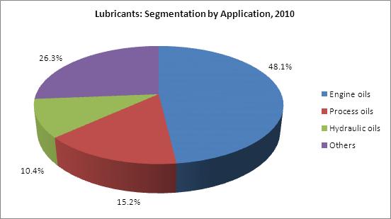 Synthetic Lubricants Market Amp Bio Based Lubricants Market