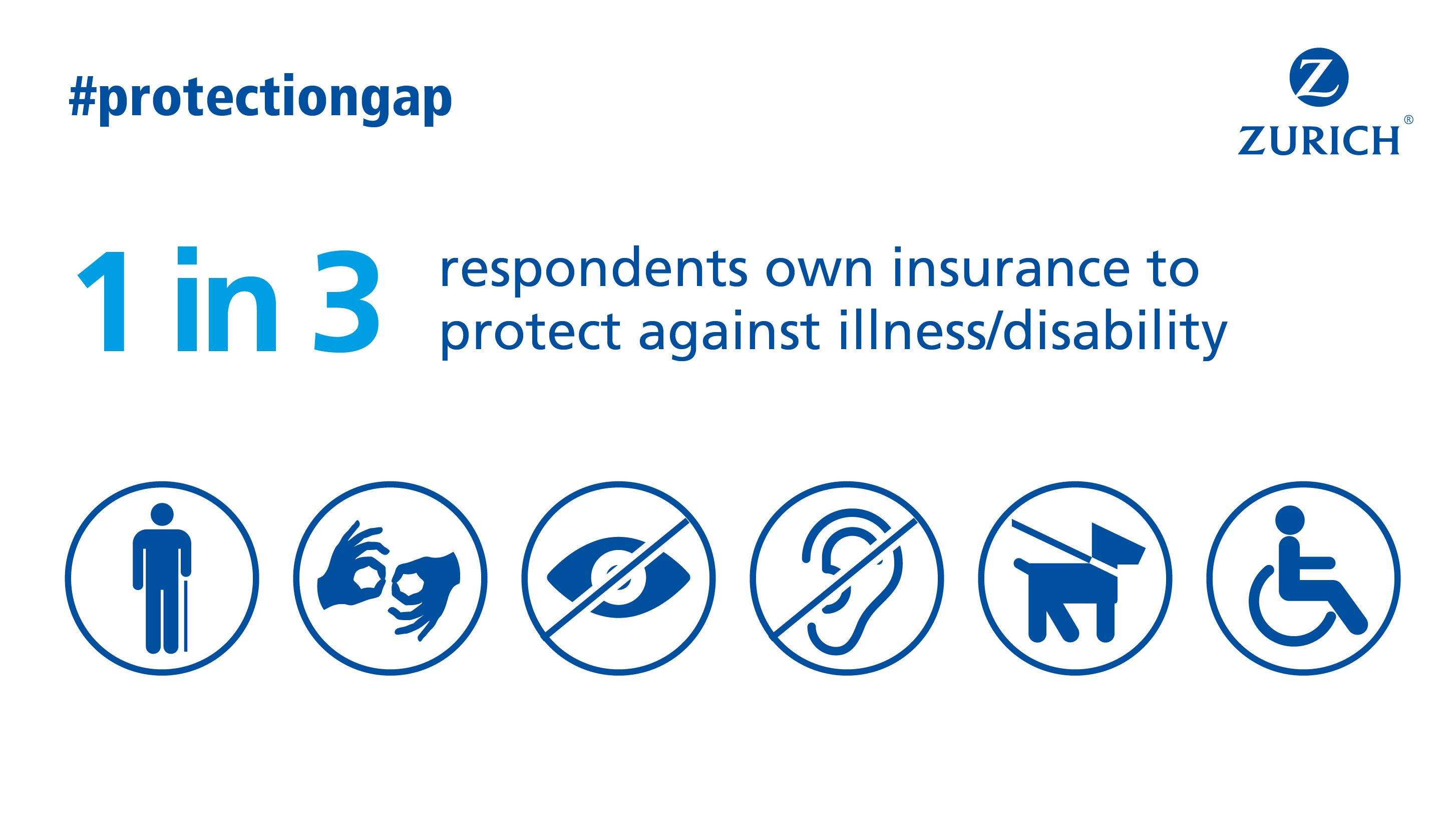 Pin von Zurich Insurance auf Protection Gaps