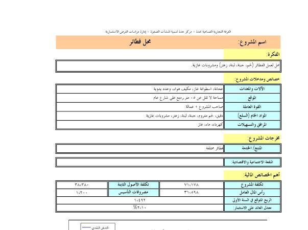 دراسات جدوى لمشاريع صغيرة Google Disk Folders Chart Bar Chart