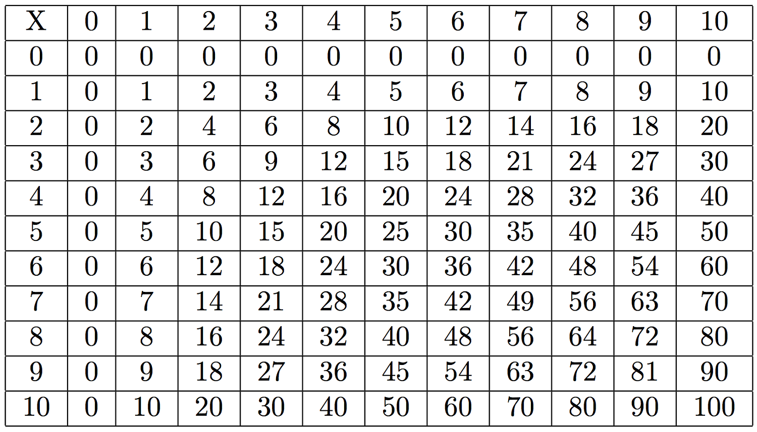 Large Multiplication Table To Train Memory Mutiplication Times