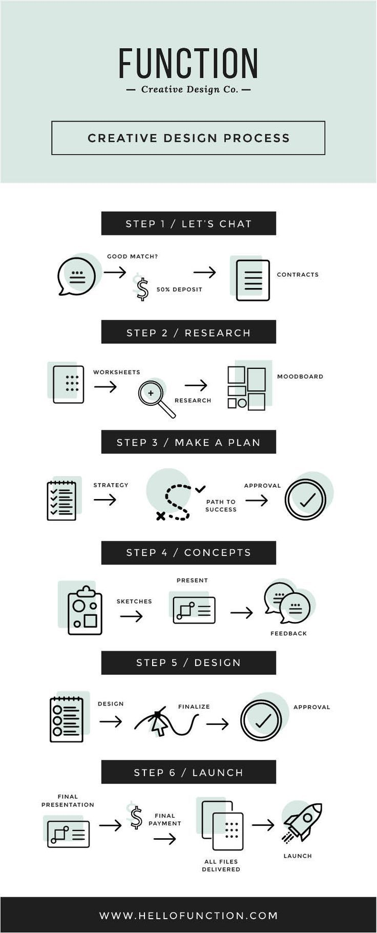 The Importance of Having a Solid Design Process - Design process, Business infographic, Design process steps, Freelance graphic design, Graphic design tips, Web design tips - If you're a graphic design entrepreneur, a solid design process is crucial to your success  It puts the designer in the driver's seat (as the expert) and the clients in the passenger seat (to sit back, relax, and enjoy the ride)