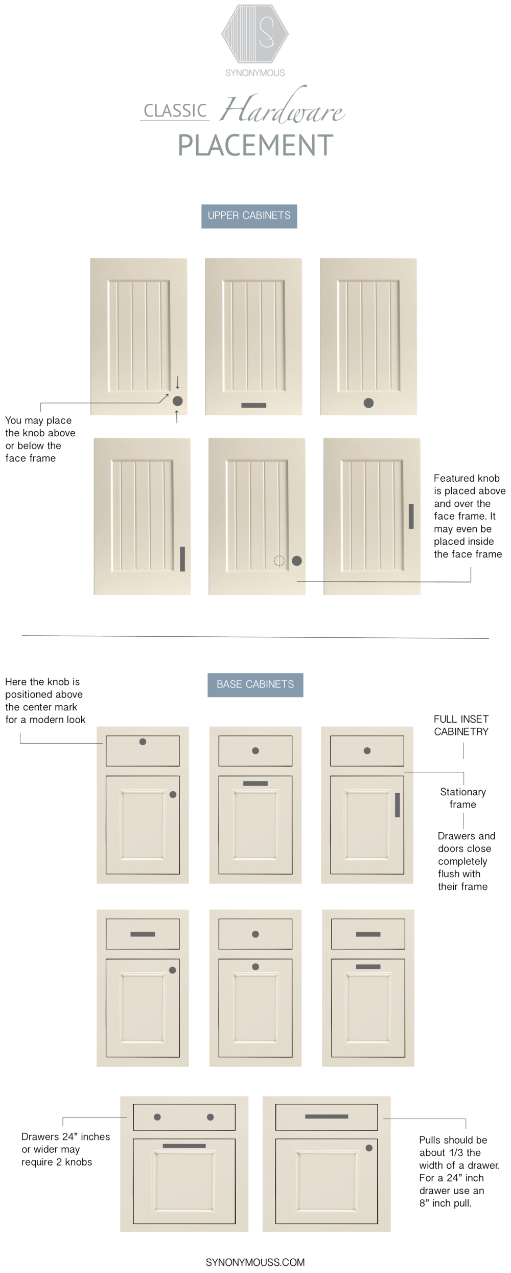 Guide to cabinet hardware placement