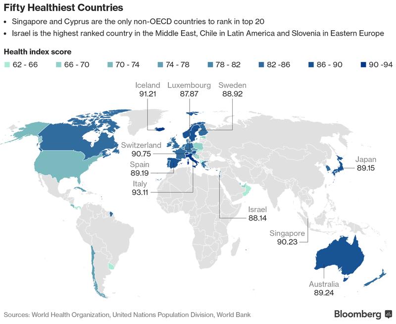 Come ha fatto lItalia a diventare il Paese più sano del mondo