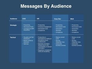 Go To Market Slides For Sales Marketing Four Quadrant Gtm Strategies Marketing Strategy Template Communication Plan Template Messages