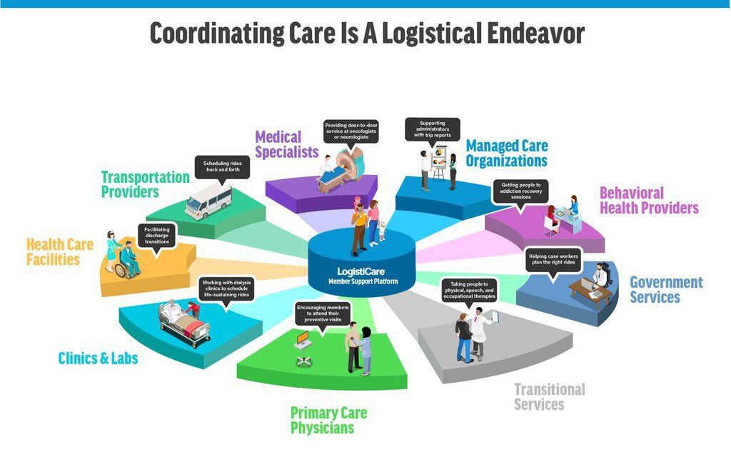 Knowhow Care Plan >> Did You Know How Much Coordination It Takes To Ensure A Care
