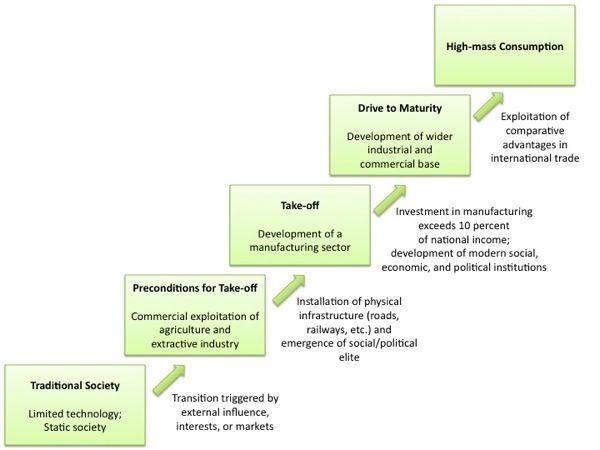 Rostow S Model Of Development Ap Human Geography Human