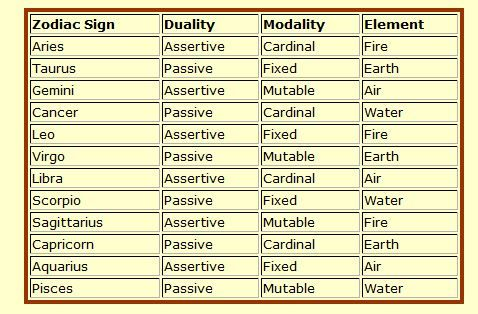 Fire sign mutable What Are