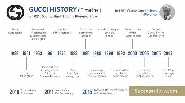 d9dc22a1529f25 Gucci Story - Profile