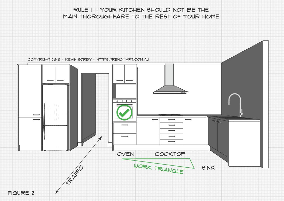 Kitchen Rule 9 Figure 9   Kitchen design, Kitchen rules, Design