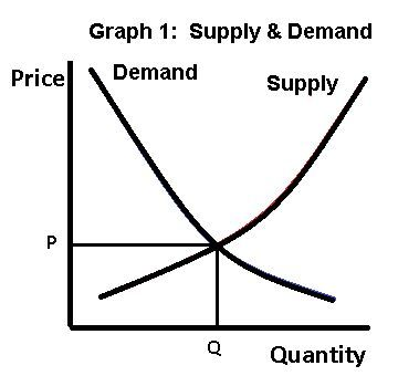 Supply And Demand Graph 1