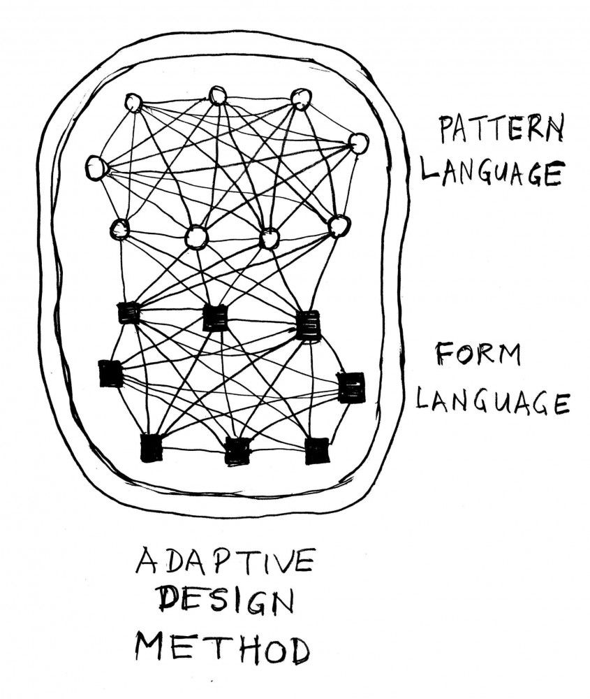 Gallery Of A Theory Of Architecture Part 2 The Adaptive Design