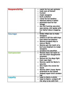 Justifying An Evaluation Essay Topics Island Of The Blue Dolphins Karana Virtue Chart Sample Essay Of Argumentative also Essays On Architecture Island Of The Blue Dolphins Character Traits Proving Through Text Personality Test Essay