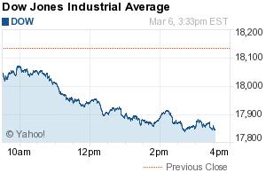 Dji Summary For Dow Jones Industrial Average Dow Jones Industrial Average Dow Jones Dow