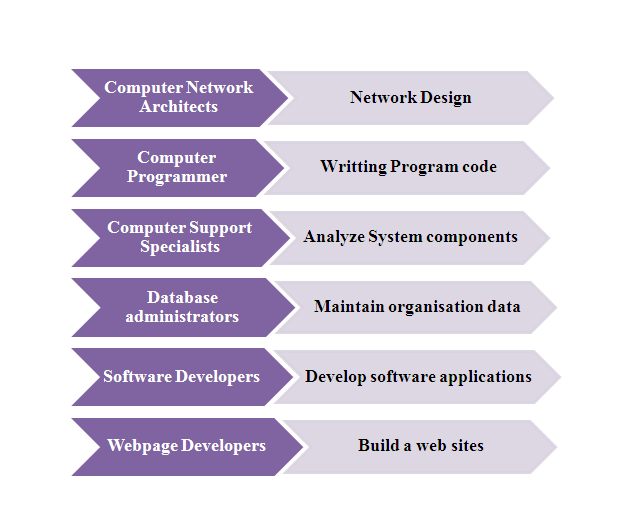 Information Technology Thesi It Project For Student Thesis Dissertation Pdf