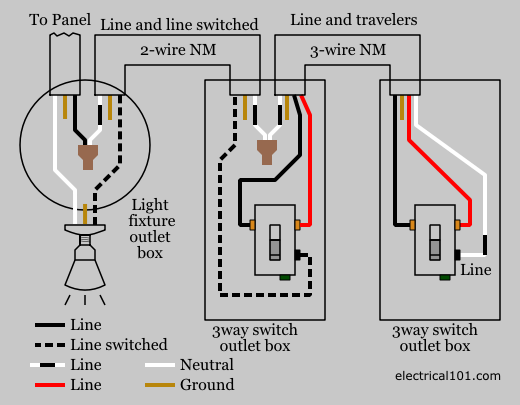 How To Wire A Three Way Switch To An Outlet 3 Way Switch Wiring Three Way Switch Wire Switch