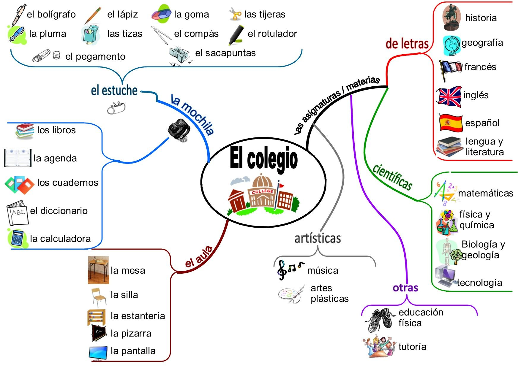 Pin About Spanish Vocabulary And Spanish Lessons On Espanol