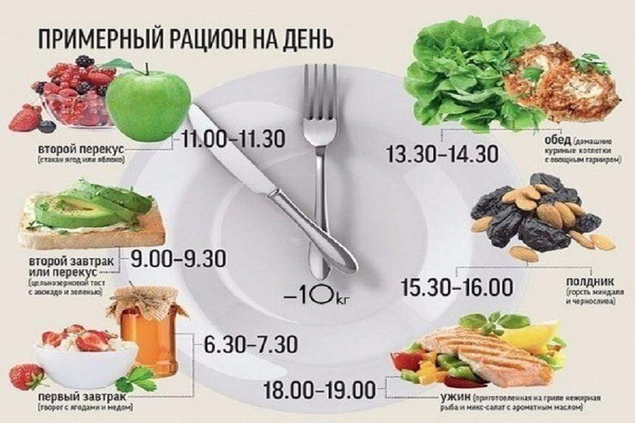 Привычки для похудения. психология