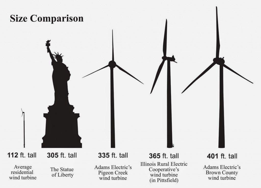height comparison of wind turbines