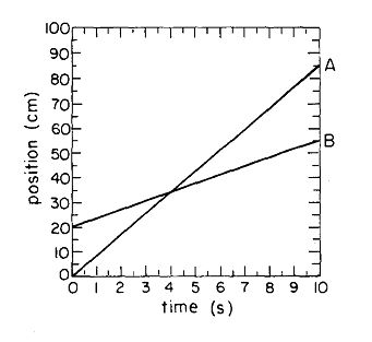 Velocity Time Graphs Physics Gcse Coursework - image 10