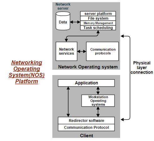 Networking Operating System Platform Nos Platform Information