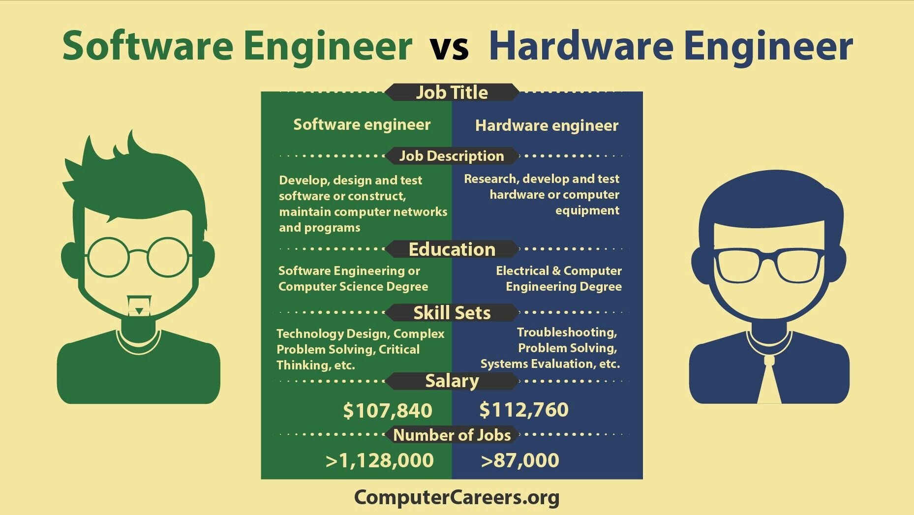 Pin By Robertt On Infographs Software Engineer Infographic Software Engineering