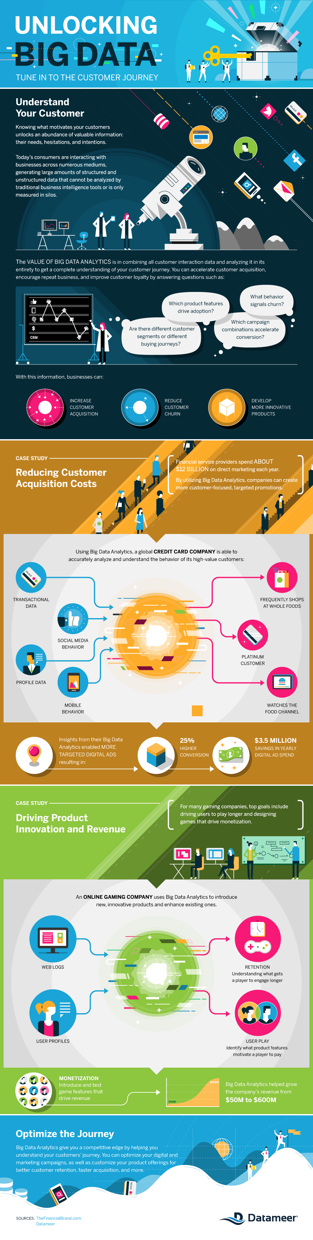 Unlocking Big Data Tune in to the Customer Journey #infographic