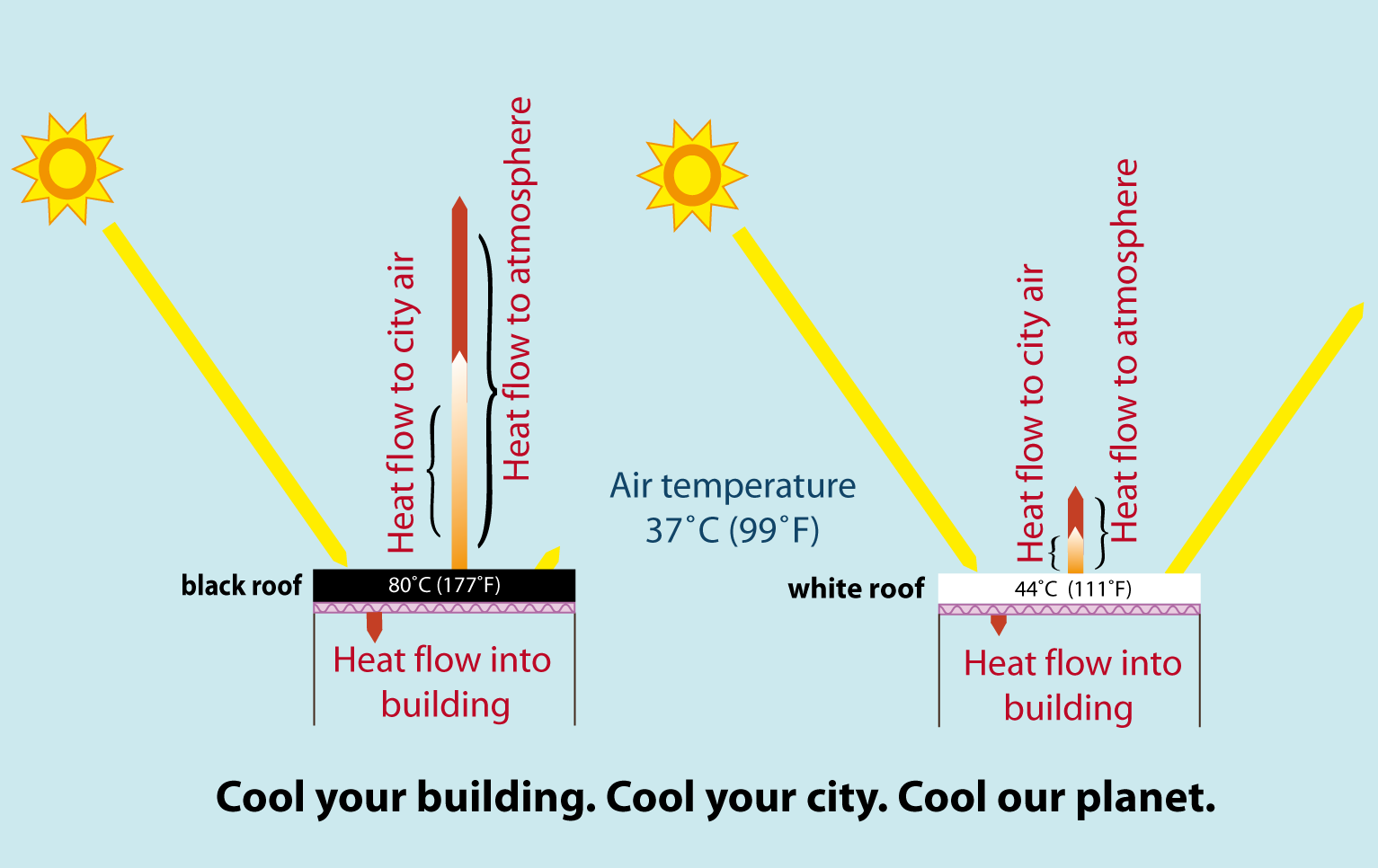 Global Model Confirms Cool Roofs Can Offset Carbon Dioxide Emissions And Mitigate Global Warming