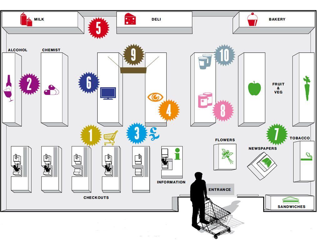 The secrets of our supermarkets | Business | Supermarket ...