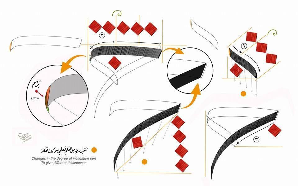 خطوط عربية خط الثلث Islamic Calligraphy Painting Islamic Art Calligraphy Calligraphy Art