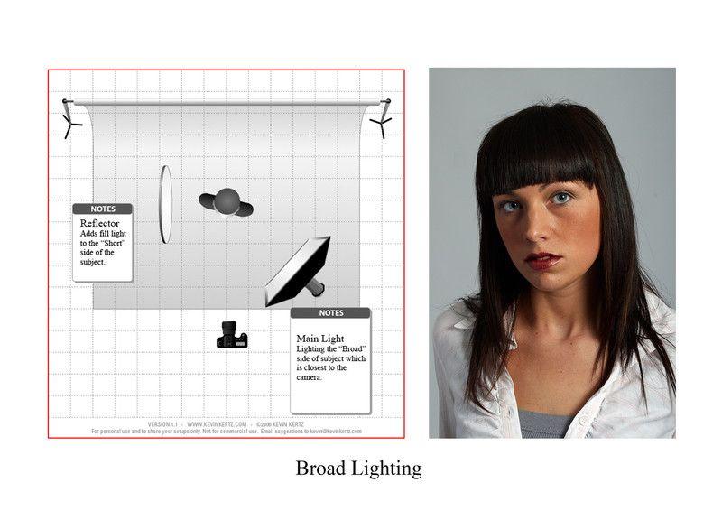 split, broad and short lighting techniques