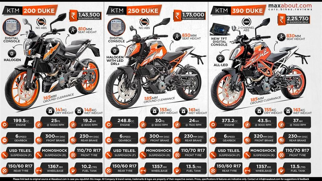 Duke 200 Vs Duke 250 Vs Duke 390 Infographic Ktm Duke Ktm