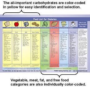 9 Best Images Of Printable Diabetic Diet Chart