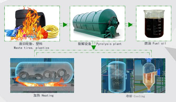 Pyrolysis Plant Is Renewable Energy Generation System Pyrolysis Plants Are Designed To Generate Quality Fuel From Polymer Waste Pyroly Plants Oil Plant Oils