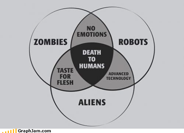 Zombiesrobotsaliens death to humans nerdstuff pinterest zombies robots and aliens venn diagram t shirt by snorgtees check out our full catalog for tons of funny t shirts ccuart Choice Image