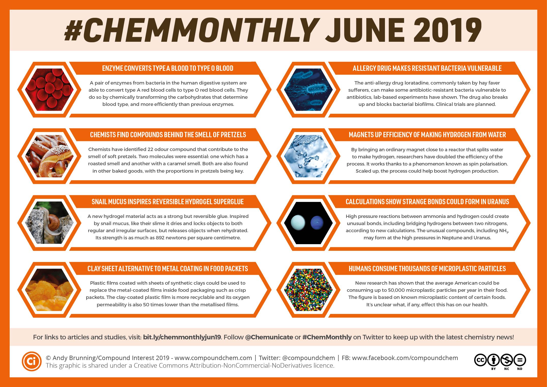 Pin Su Chemistry